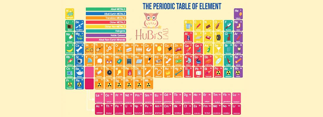 150 de ani de la publicarea primului Sistem Periodic al Elementelor